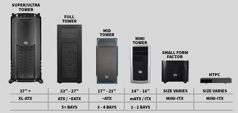 Different case sizes